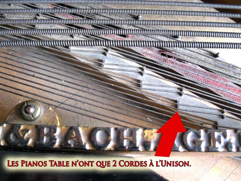 Les pianos table n'ont que deux cordes à l'unison