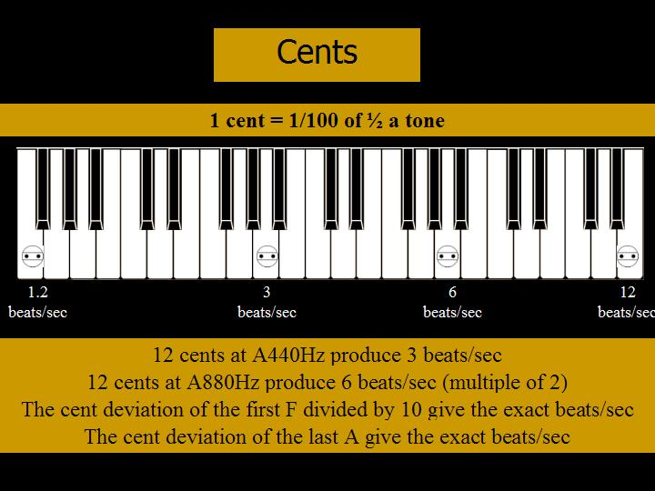Cents explained